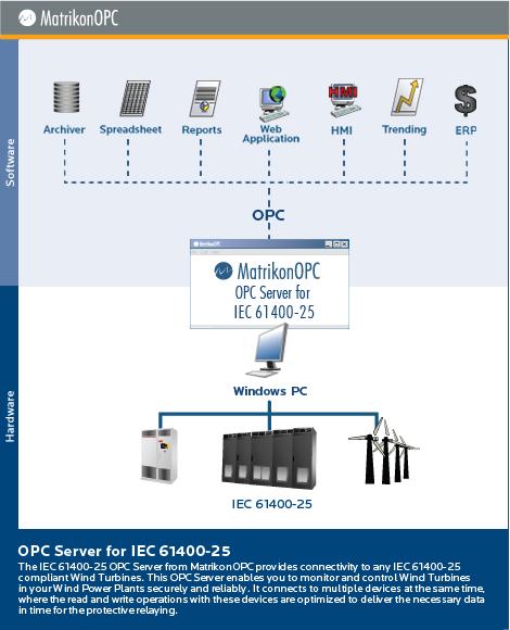 Iec61400